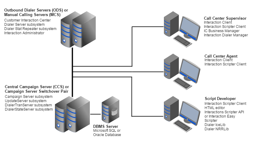 Interaction Dialer Manager Help Client Server Architecture